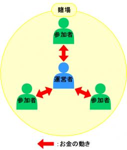 ギャンブル概念図