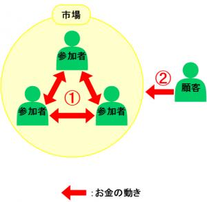 投資概念図