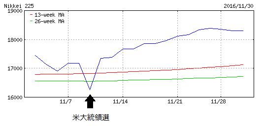 日経平均月間チャート(2016年11月)