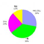 ポートフォリオ運用報告(2016年11月末)