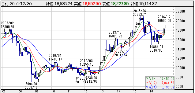 日経平均株価10年チャート(2007~2016)
