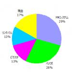 ポートフォリオ運用報告(2016年12月末)