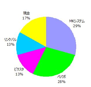 20161231ポートフォリオのグラフ