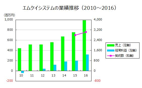 エムケイシステムの業績推移(2010~2016)