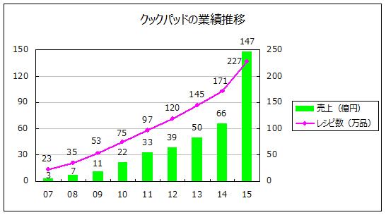 クックパッドの業績推移(2007~2015)