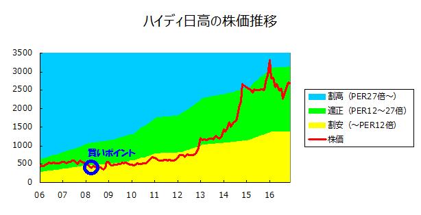 ハイティ日高の株価推移