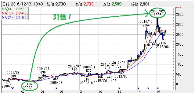 ハイディ日高の株価チャート 株探より