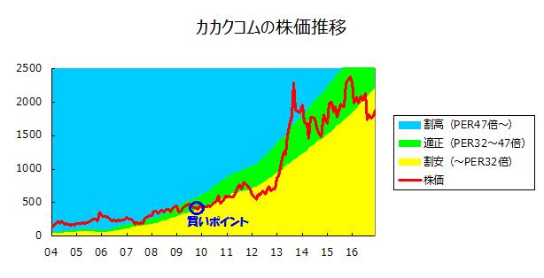 カカクコムの株価推移