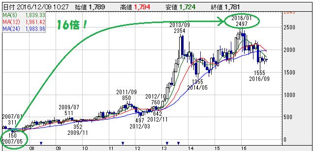 カカクコムの株価チャート 株探より