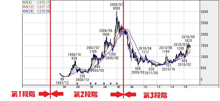 西松屋チェーンの株価チャート3 株探より 一部編集