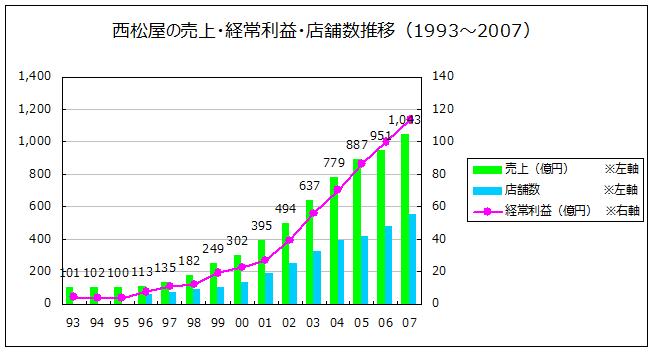 西松屋チェーンの業績推移(1993~2007)