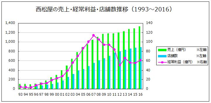 西松屋チェーンの業績推移(1993~2016)