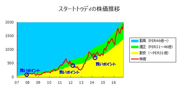 スタートトゥディの株価推移