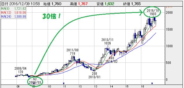 スタートトゥディの株価チャート 株探より