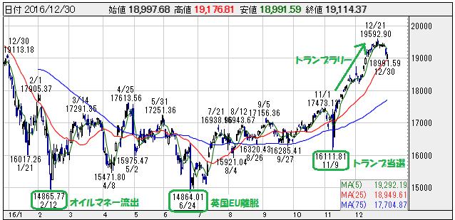 日経平均株価年間チャート(2016)
