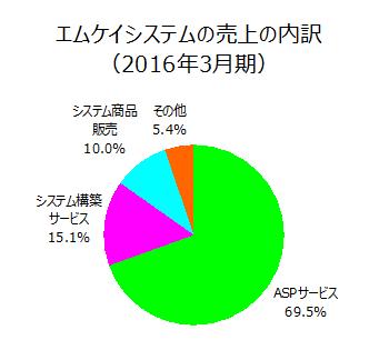 エムケイシステムの売上の内訳(2016年3月期)