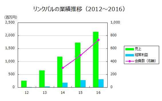 リンクバルの業績推移(2012~2016)