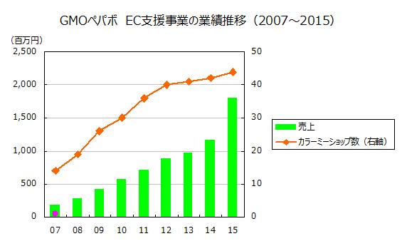 GMOペパボ EC支援事業の業績推移(2007~2015)