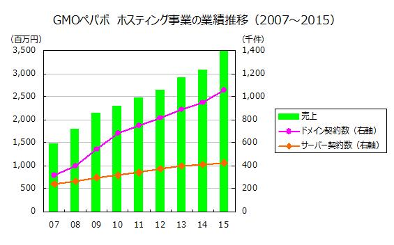 GMOペパボ ホスティング事業の業績推移(2007~2015)