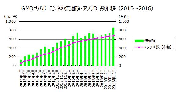 ミンネの流通額・アプリDL数推移(2015~2016)