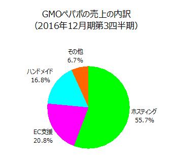 GMOペパボの売上の内訳(2016年12月期第3四半期)