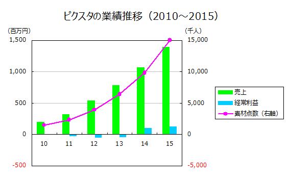 ピクスタの業績推移(2010~2015)