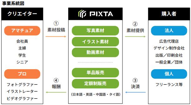 ピクスタの収益構造