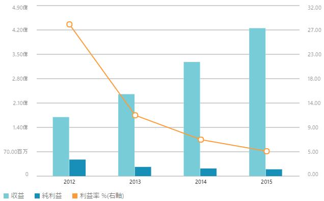Shutterstoc Incの業績推移 出所:MSNマネー