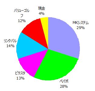 2017年1月末ポートフォリオのグラフ