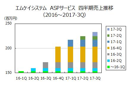 エムケイシステム ASPサービス 四半期売上推移