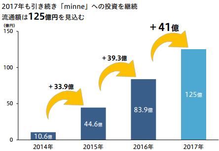 2017ミンネ流通額目標