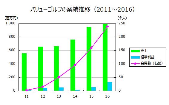 バリューゴルフの業績推移(2011~2016)