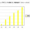 成長性の確認:バリューゴルフ(3931)