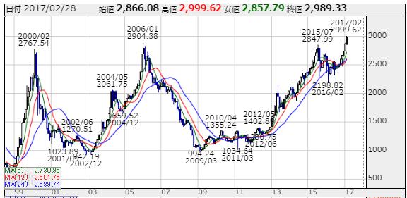 20170228JASDAQ-chart1