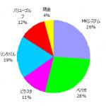 ポートフォリオ運用報告(2017年2月末)