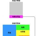 ハンバーガー屋の財務諸表④:3つの財務諸表の関係