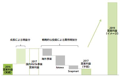 ピクスタ2017年12月期減益予想の内訳