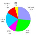 ポートフォリオ運用報告(2017年3月末)