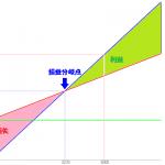 利益率が改善しやすい収益構造①:固定費の増加を伴わない売上拡大