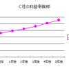 利益率が改善しやすい収益構造②:高利益率商品の成長