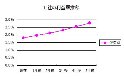 C社の利益率推移