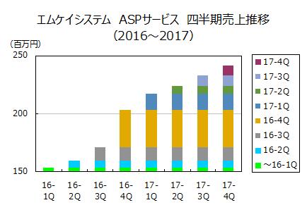 MKsystem-ASP(2016~2017)