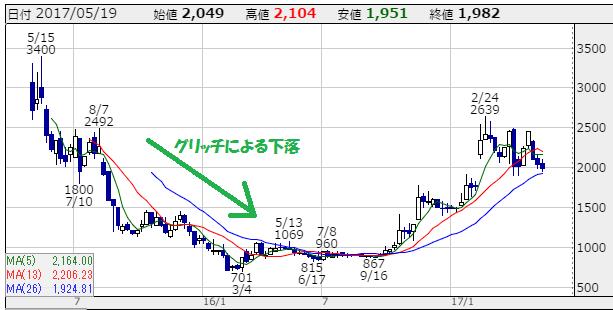 linkbal-chart(2015.5.1~2017.5.19)