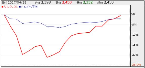 リンクバルの月間チャート 出所:株探