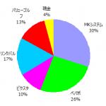ポートフォリオ運用報告(2017年5月末)
