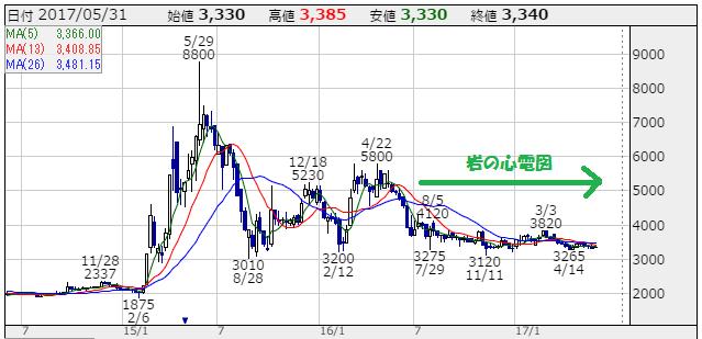 GMOペパボの株価チャート(2014年4月~2017年5月) 出所:株探 当方で一部編集