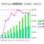 利益率改善の事例①:カカクコム(2371)
