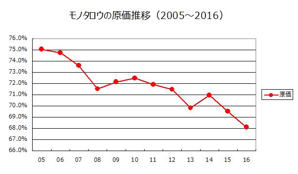 モノタロウの原価推移(2005~2016)