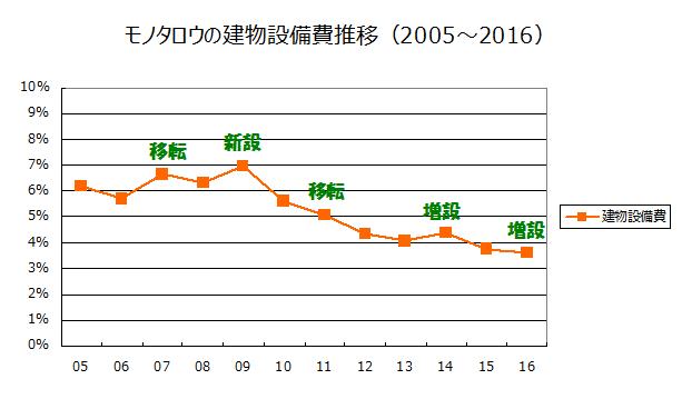 モノタロウの建物設備費推移(2005~2016)