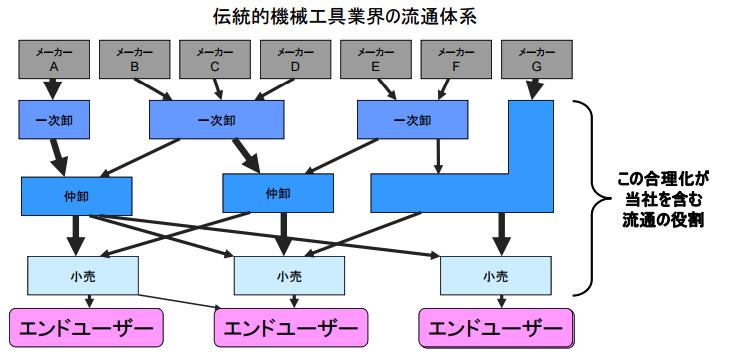 伝統的機械工具業界の流通体系